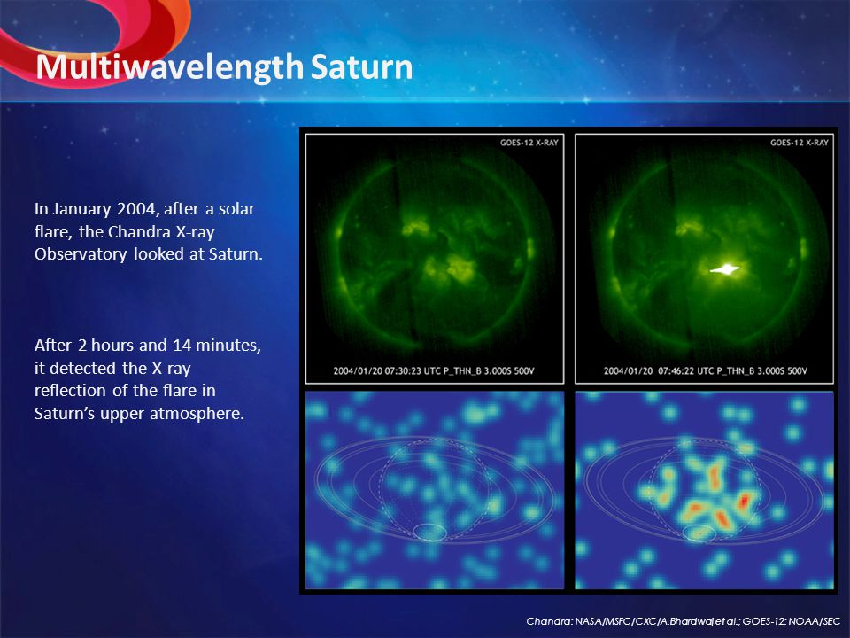 Multiwavelength Saturn In January 2004, after a solar flare, the Chandra X-ray Observatory looked at Saturn.