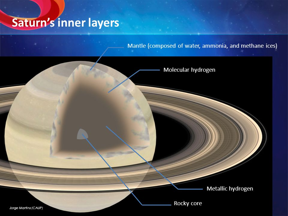 Saturn's inner layers Jorge Martins (CAUP) Mantle (composed of water, ammonia, and methane ices) Molecular hydrogen Metallic hydrogen Rocky core