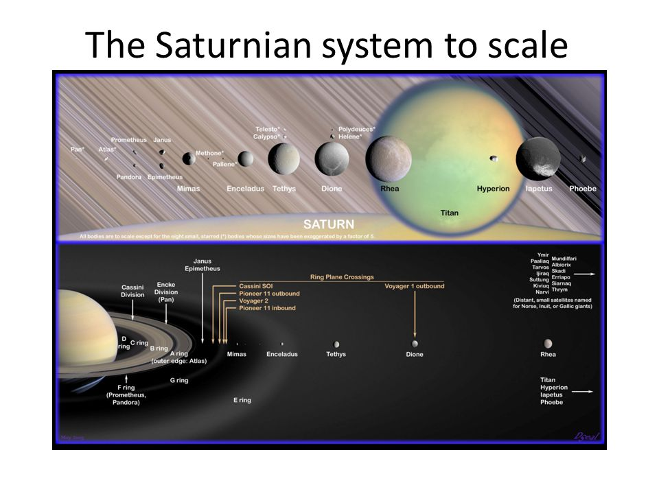 The Saturnian system to scale