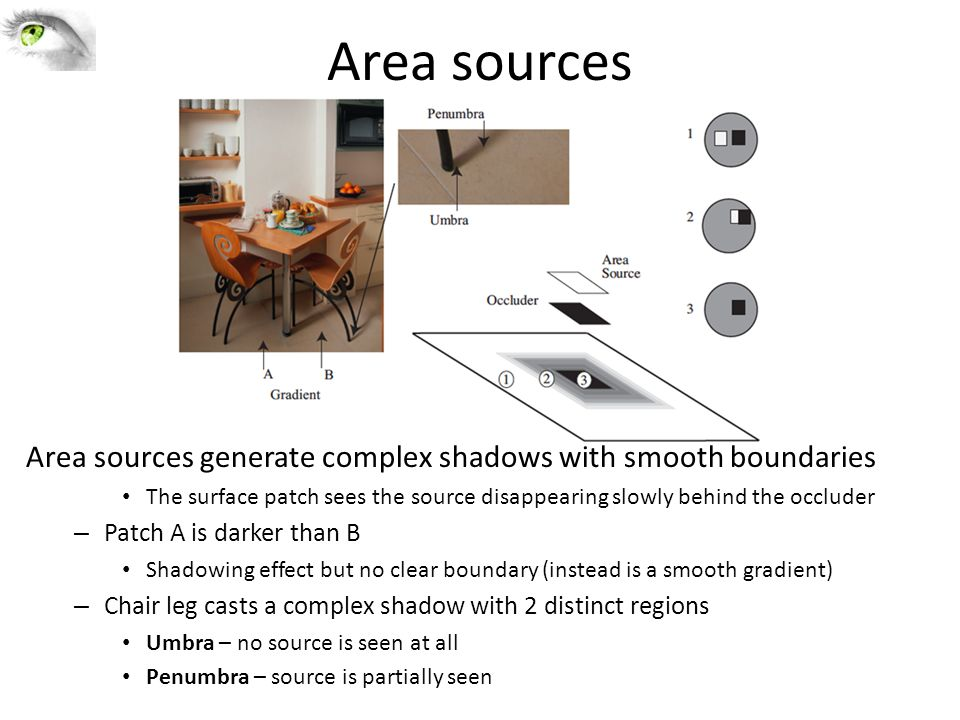 Area sources Area sources generate complex shadows with smooth boundaries The surface patch sees the source disappearing slowly behind the occluder –