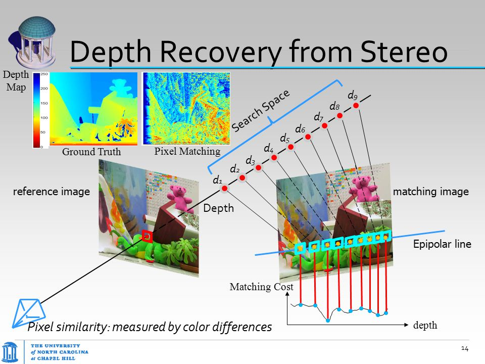 Depth Recovery from Stereo reference imagematching image Depth d1d1 d2d2 d3d3 d4d4 d5d5 d6d6 d7d7 d8d8 d9d9 Search Space Epipolar line depth Pixel sim