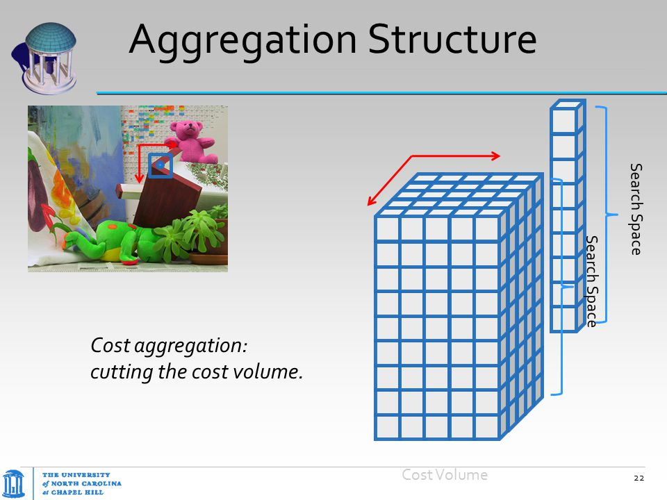 Aggregation Structure Cost Volume Cost aggregation: cutting the cost volume. 22 Search Space