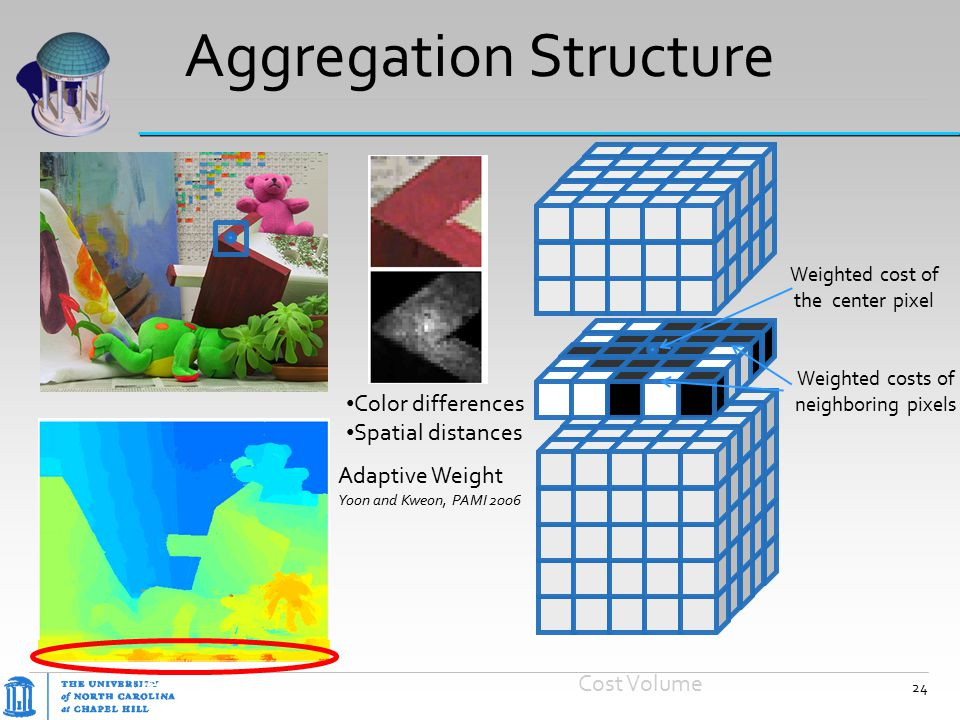 Aggregation Structure Adaptive Weight Yoon and Kweon, PAMI 2006 Depth MapCost Volume 24 Color differences Spatial distances Weighted cost of the cente