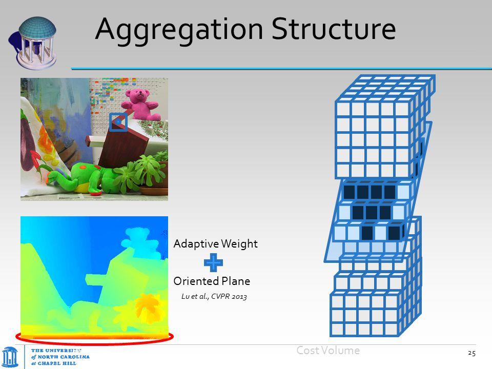 Aggregation Structure Adaptive Weight Depth Map Oriented Plane Cost Volume Lu et al., CVPR 2013 25