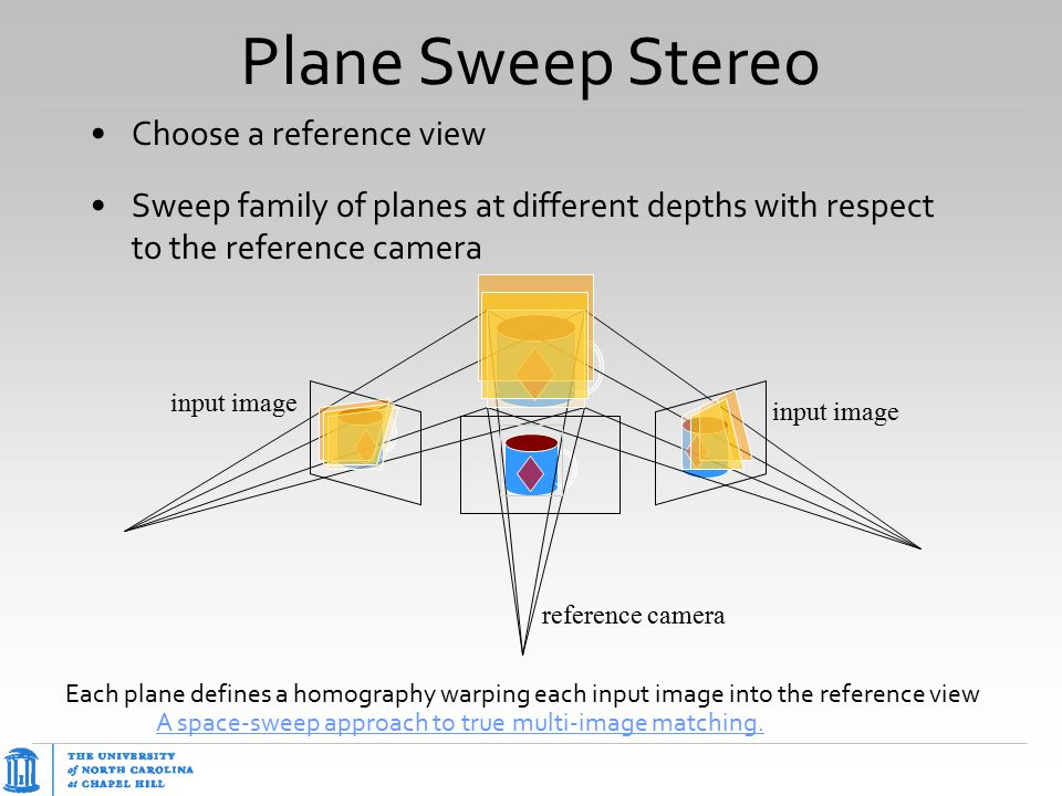 Plane Sweep Stereo Choose a reference view Sweep family of planes at different depths with respect to the reference camera Each plane defines a homogr