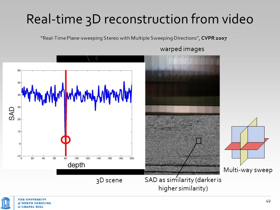 """Real-time 3D reconstruction from video 49 """"Real-Time Plane-sweeping Stereo with Multiple Sweeping Directions"""