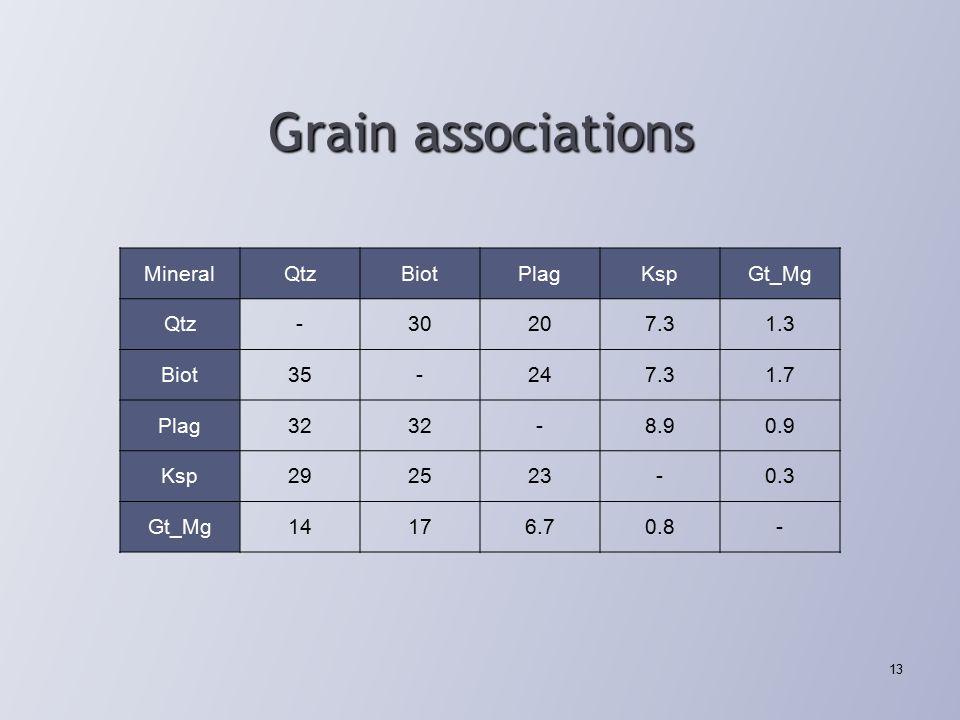 Grain associations 13 MineralQtzBiotPlagKspGt_Mg Qtz -30207.31.3 Biot 35-247.31.7 Plag 32 -8.90.9 Ksp 292523-0.3 Gt_Mg14176.70.8-