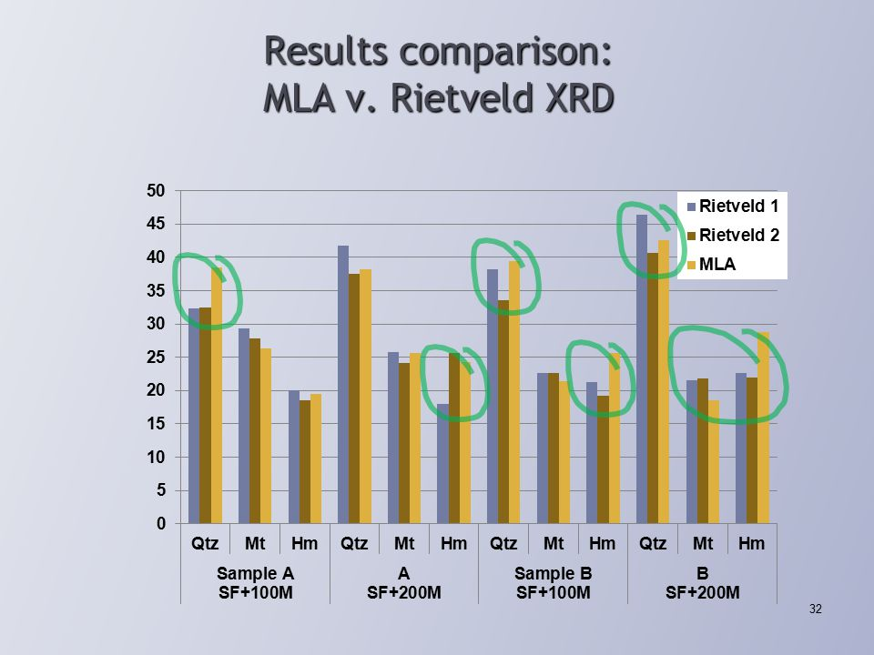 Results comparison: MLA v. Rietveld XRD 32