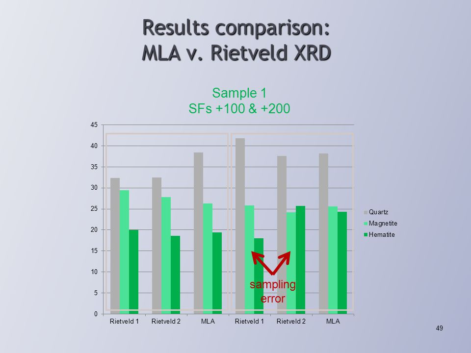 Results comparison: MLA v. Rietveld XRD 49 Sample 1 SFs +100 & +200 sampling error