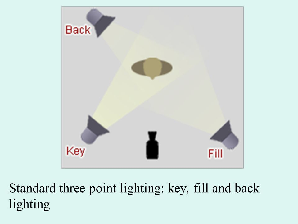 Standard three point lighting: key, fill and back lighting