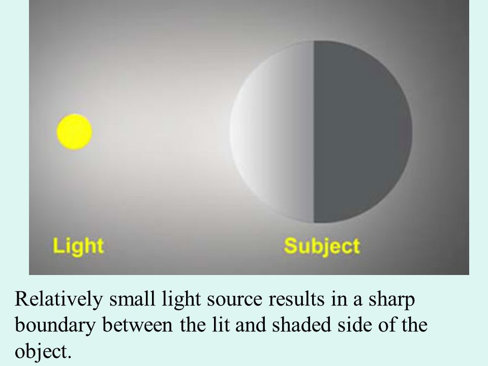 Relatively small light source results in a sharp boundary between the lit and shaded side of the object.