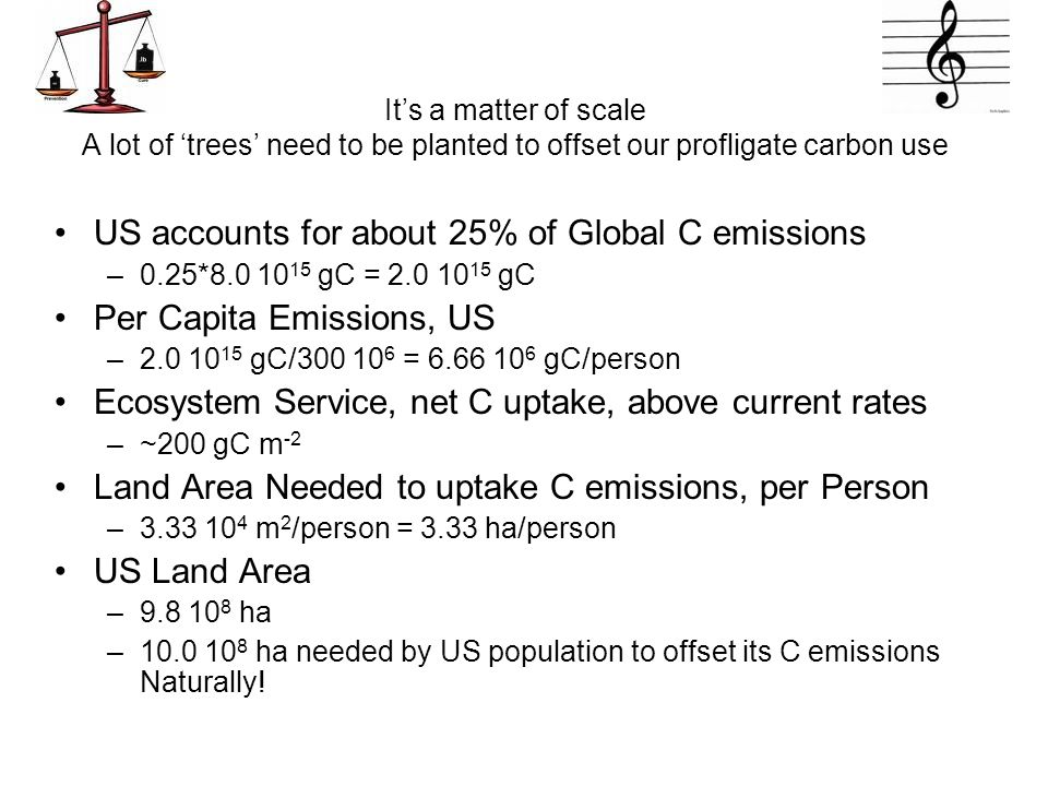 It's a matter of scale A lot of 'trees' need to be planted to offset our profligate carbon use US accounts for about 25% of Global C emissions –0.25*8.0 10 15 gC = 2.0 10 15 gC Per Capita Emissions, US –2.0 10 15 gC/300 10 6 = 6.66 10 6 gC/person Ecosystem Service, net C uptake, above current rates –~200 gC m -2 Land Area Needed to uptake C emissions, per Person –3.33 10 4 m 2 /person = 3.33 ha/person US Land Area –9.8 10 8 ha –10.0 10 8 ha needed by US population to offset its C emissions Naturally!
