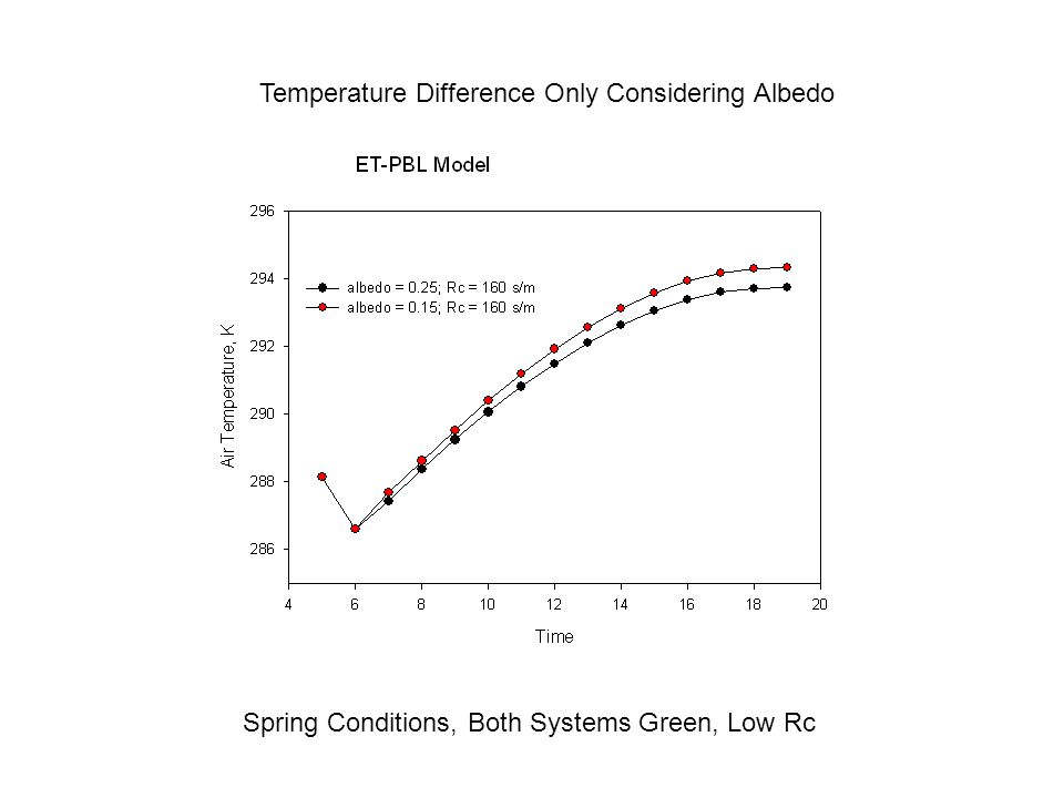 Temperature Difference Only Considering Albedo Spring Conditions, Both Systems Green, Low Rc