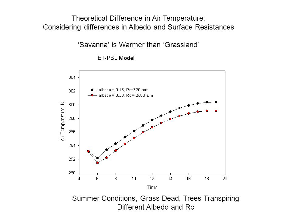 Theoretical Difference in Air Temperature: Considering differences in Albedo and Surface Resistances 'Savanna' is Warmer than 'Grassland' Summer Conditions, Grass Dead, Trees Transpiring Different Albedo and Rc