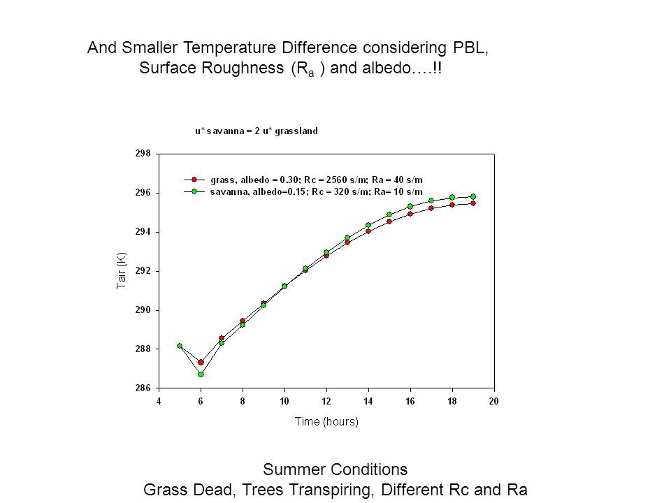 And Smaller Temperature Difference considering PBL, Surface Roughness (R a ) and albedo….!.