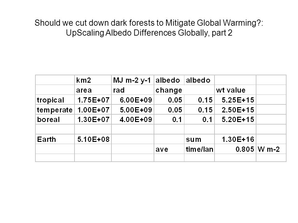 Should we cut down dark forests to Mitigate Global Warming?: UpScaling Albedo Differences Globally, part 2