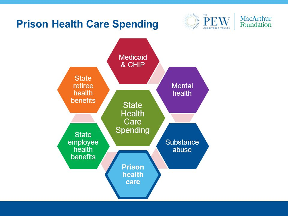 Prison Health Care Spending State Health Care Spending Medicaid & CHIP Mental health Substance abuse Prison health care State employee health benefits State retiree health benefits
