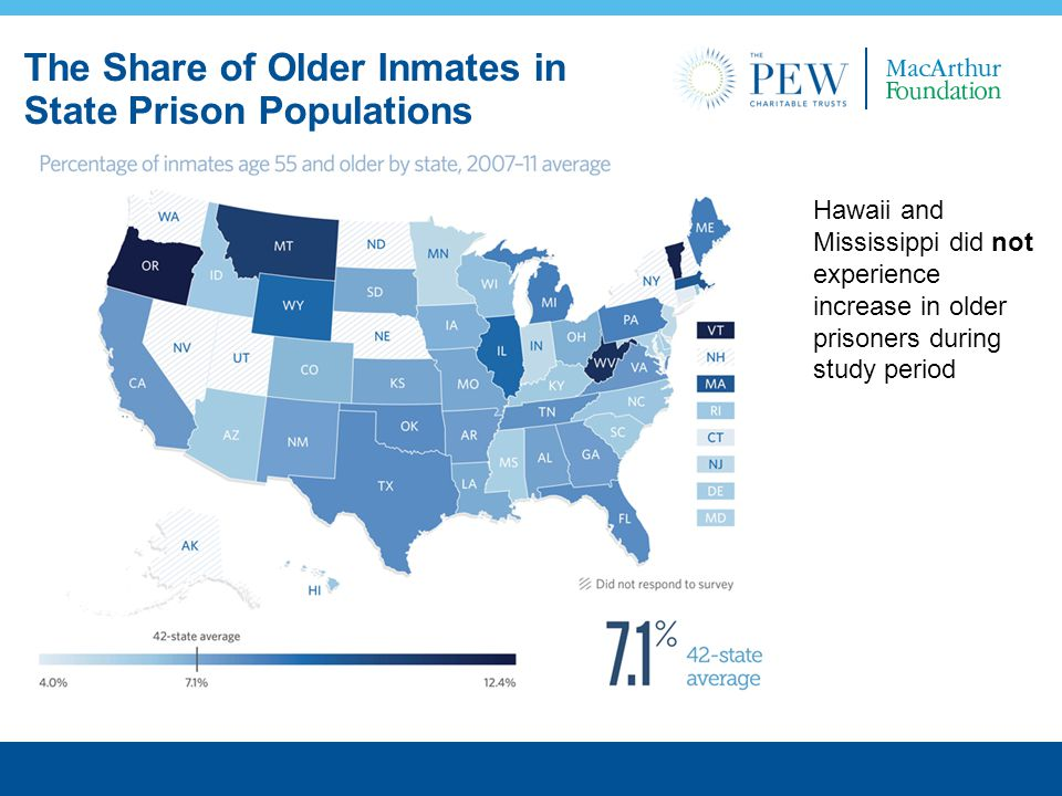 The Share of Older Inmates in State Prison Populations Hawaii and Mississippi did not experience increase in older prisoners during study period