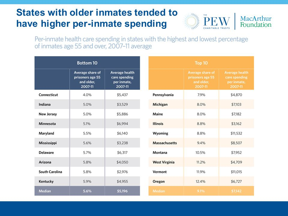 States with older inmates tended to have higher per-inmate spending