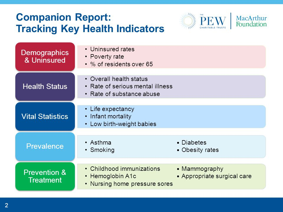 2 Companion Report: Tracking Key Health Indicators Uninsured rates Poverty rate % of residents over 65 Demographics & Uninsured Overall health status Rate of serious mental illness Rate of substance abuse Health Status Life expectancy Infant mortality Low birth-weight babies Vital Statistics Asthma  Diabetes Smoking  Obesity rates Prevalence Childhood immunizations  Mammography Hemoglobin A1c  Appropriate surgical care Nursing home pressure sores Prevention & Treatment