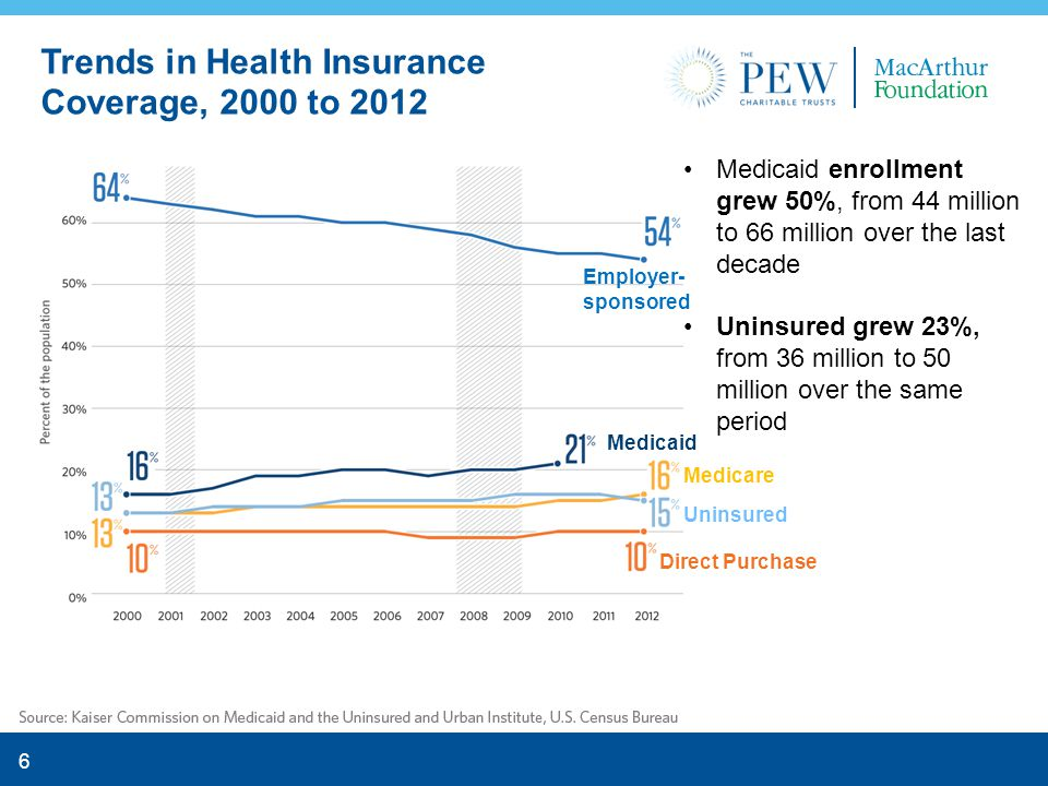 6 Medicaid enrollment grew 50%, from 44 million to 66 million over the last decade Uninsured grew 23%, from 36 million to 50 million over the same period Trends in Health Insurance Coverage, 2000 to 2012 Employer- sponsored Medicaid Uninsured Medicare Direct Purchase
