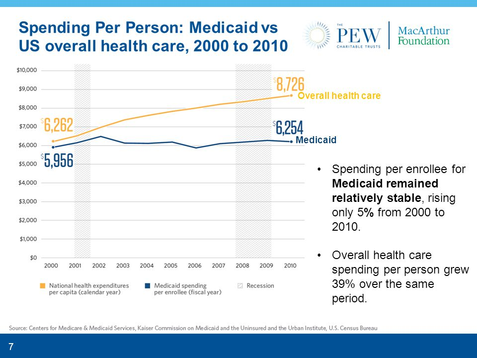 8 Elderly and disabled individuals make up 24% of Medicaid enrollment and accrue 64% of Medicaid payments for services.