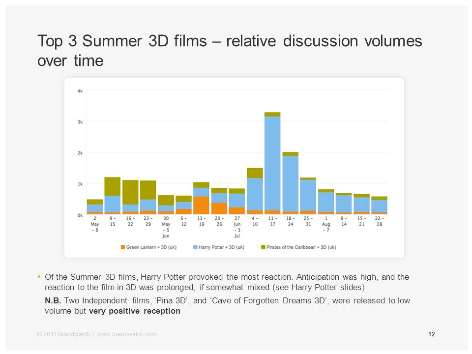 Top 3 Summer 3D films – relative discussion volumes over time © 2011 Brandwatch | www.brandwatch.com12 LOREM ISPUM DOLOR SIT Of the Summer 3D films, H