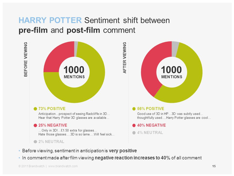 HARRY POTTER Sentiment shift between pre-film and post-film comment © 2011 Brandwatch | www.brandwatch.com15 Before viewing, sentiment in anticipation