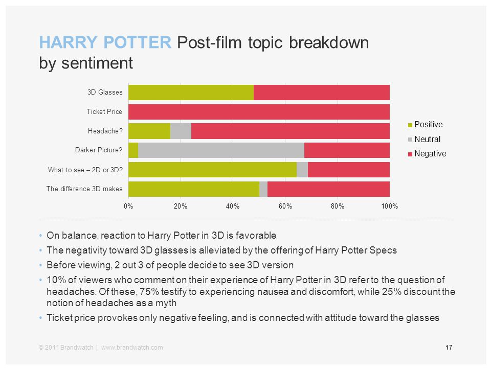 HARRY POTTER Post-film topic breakdown by sentiment © 2011 Brandwatch | www.brandwatch.com17 On balance, reaction to Harry Potter in 3D is favorable T