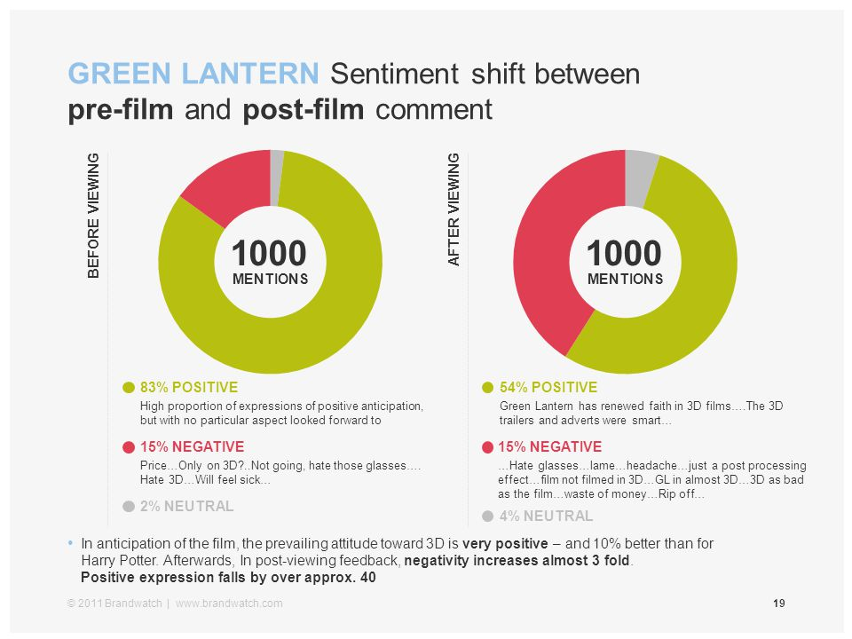 GREEN LANTERN Sentiment shift between pre-film and post-film comment © 2011 Brandwatch | www.brandwatch.com19 In anticipation of the film, the prevail