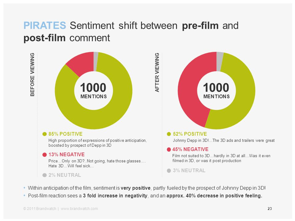 PIRATES Sentiment shift between pre-film and post-film comment © 2011 Brandwatch | www.brandwatch.com23 Within anticipation of the film, sentiment is