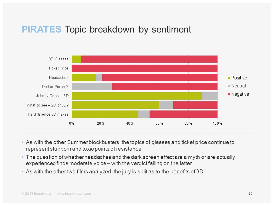 PIRATES Topic breakdown by sentiment © 2011 Brandwatch | www.brandwatch.com25 As with the other Summer blockbusters, the topics of glasses and ticket