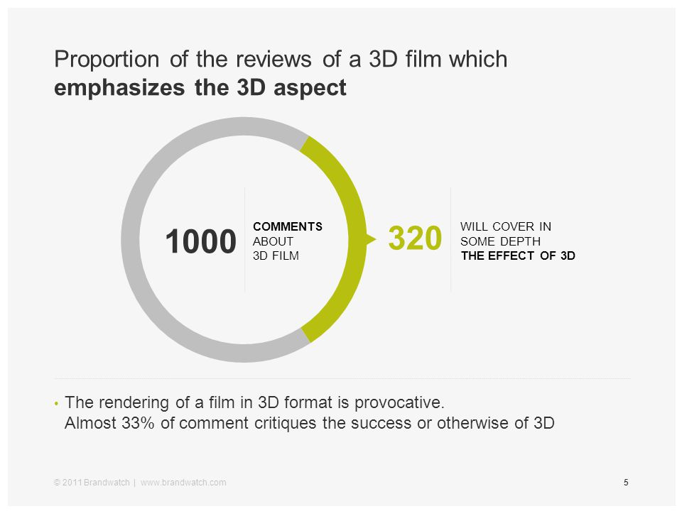 Proportion of the reviews of a 3D film which emphasizes the 3D aspect © 2011 Brandwatch | www.brandwatch.com5 The rendering of a film in 3D format is
