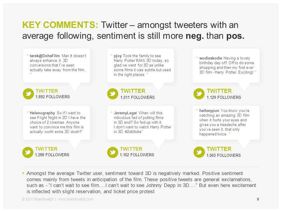 KEY COMMENTS: Twitter – amongst tweeters with an average following, sentiment is still more neg. than pos. © 2011 Brandwatch | www.brandwatch.com9 Amo