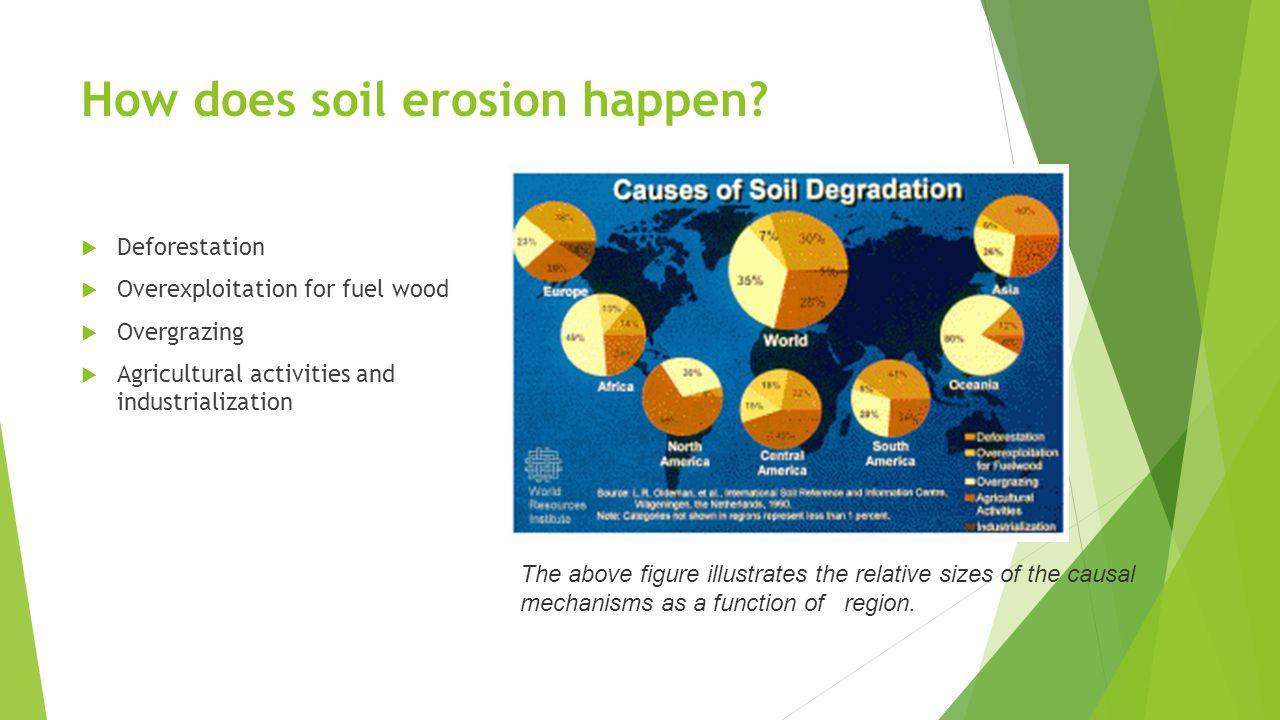How does soil erosion happen.
