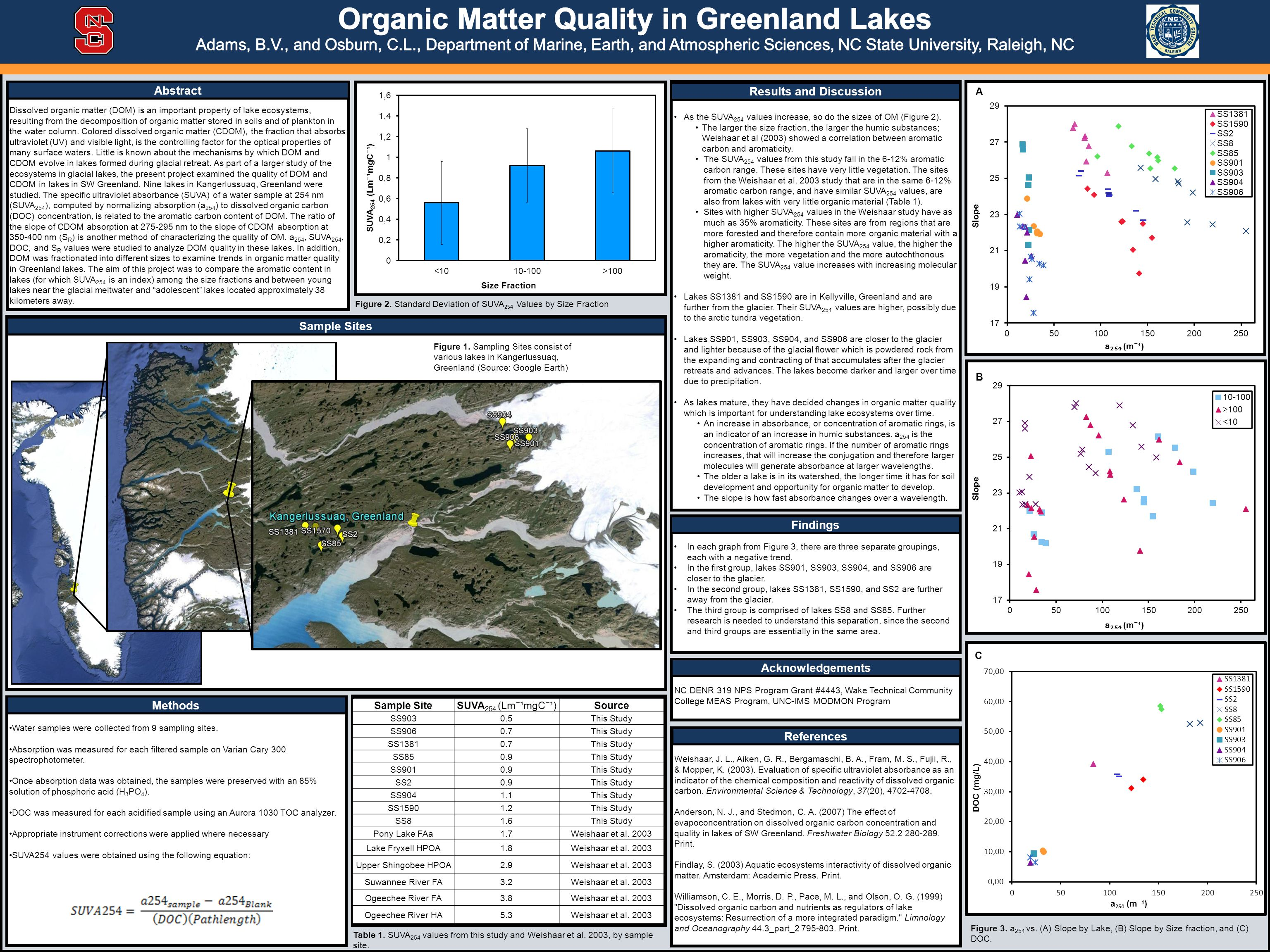 Dissolved organic matter (DOM) is an important property of lake ecosystems, resulting from the decomposition of organic matter stored in soils and of plankton in the water column.