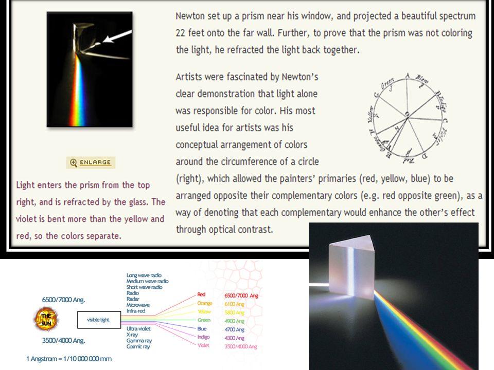 A)Newton s color circle.