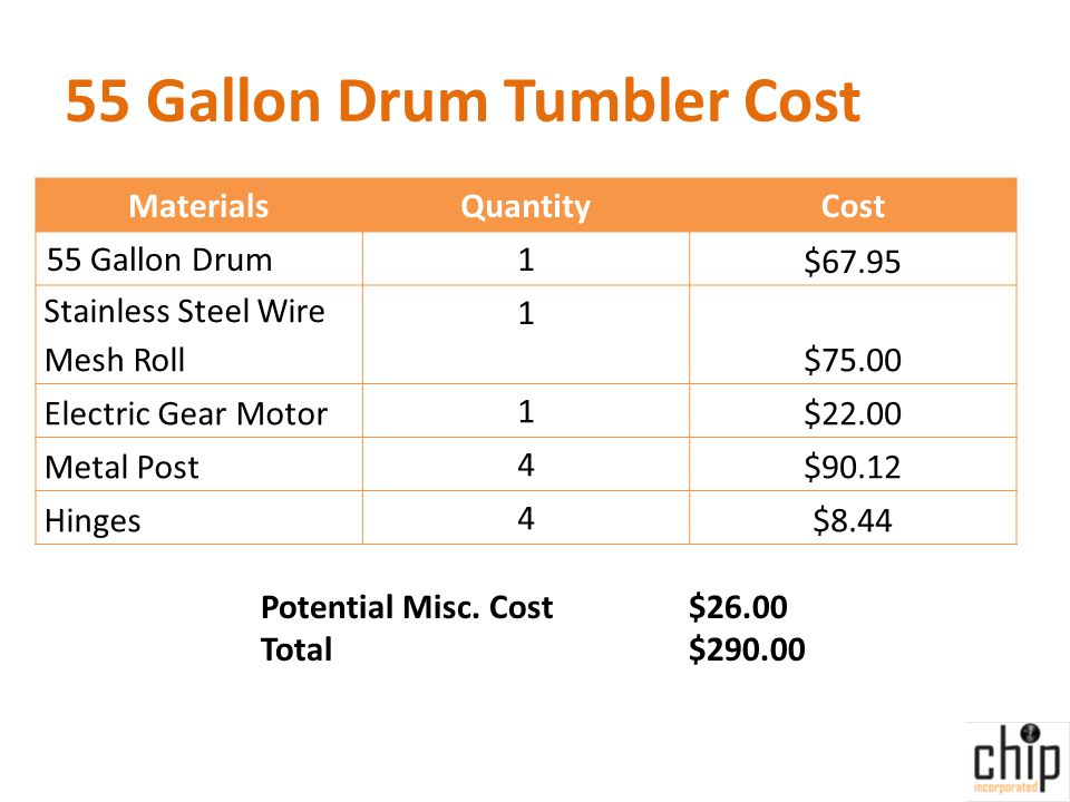 55 Gallon Drum Tumbler Cost MaterialsQuantityCost 55 Gallon Drum1 $67.95 Stainless Steel Wire Mesh Roll 1 $75.00 Electric Gear Motor 1 $22.00 Metal Post 4 $90.12 Hinges 4 $8.44 Potential Misc.
