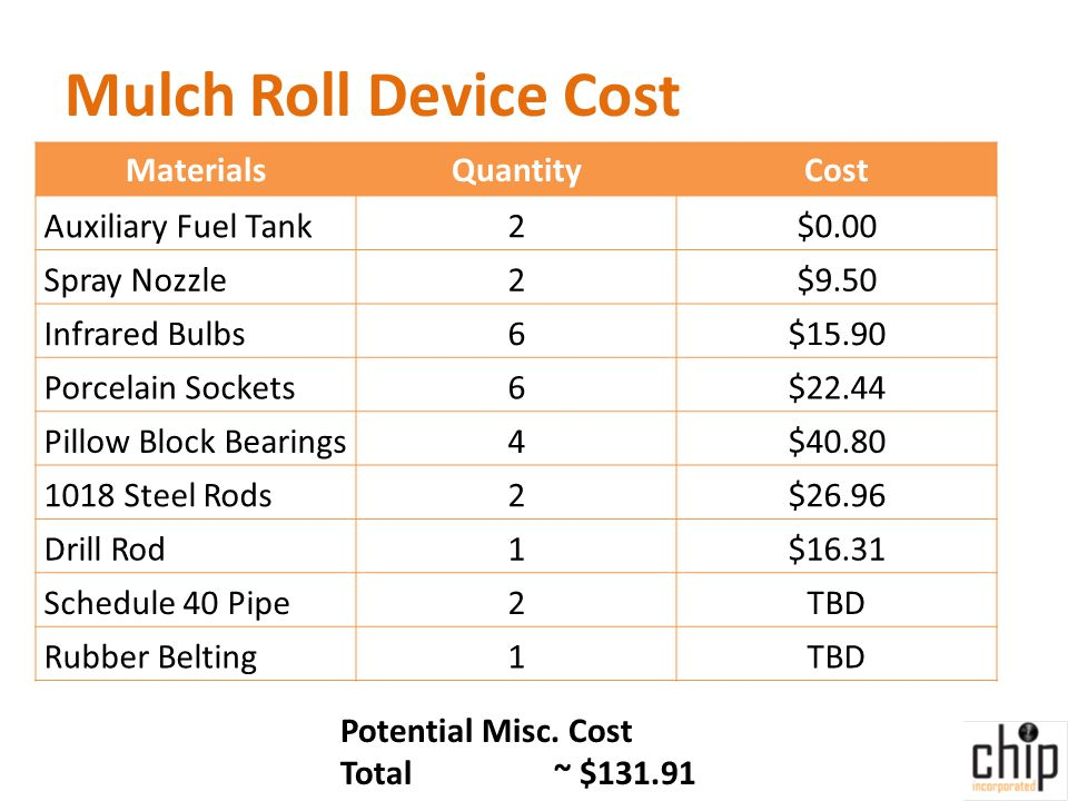 Mulch Roll Device Cost MaterialsQuantityCost Auxiliary Fuel Tank2$0.00 Spray Nozzle2$9.50 Infrared Bulbs6$15.90 Porcelain Sockets6$22.44 Pillow Block Bearings4$40.80 1018 Steel Rods2$26.96 Drill Rod1$16.31 Schedule 40 Pipe2TBD Rubber Belting1TBD Potential Misc.