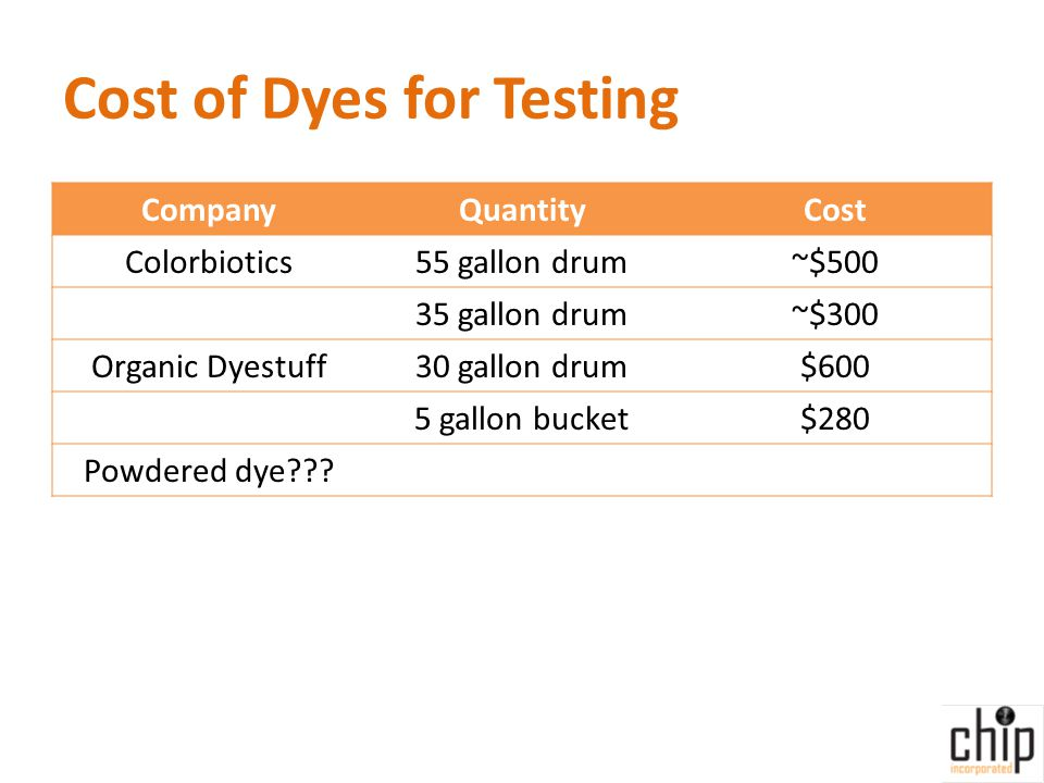 Cost of Dyes for Testing CompanyQuantityCost Colorbiotics55 gallon drum~$500 35 gallon drum~$300 Organic Dyestuff30 gallon drum$600 5 gallon bucket$280 Powdered dye