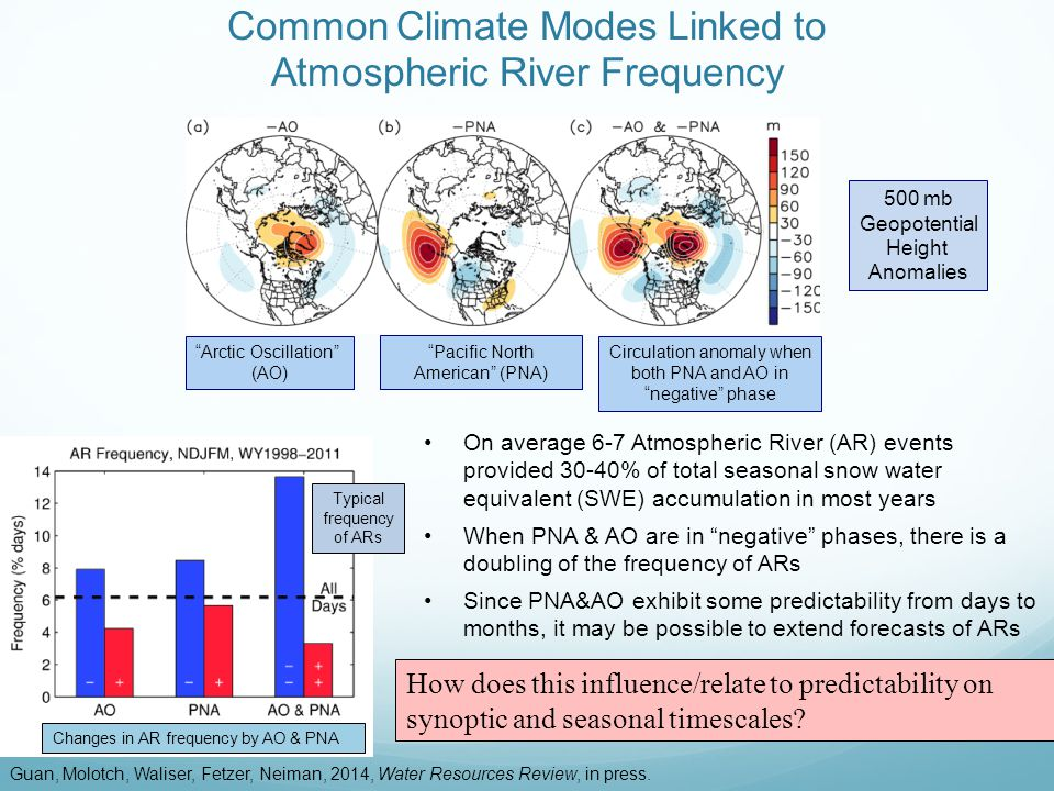 On average 6-7 Atmospheric River (AR) events provided 30-40% of total seasonal snow water equivalent (SWE) accumulation in most years When PNA & AO ar