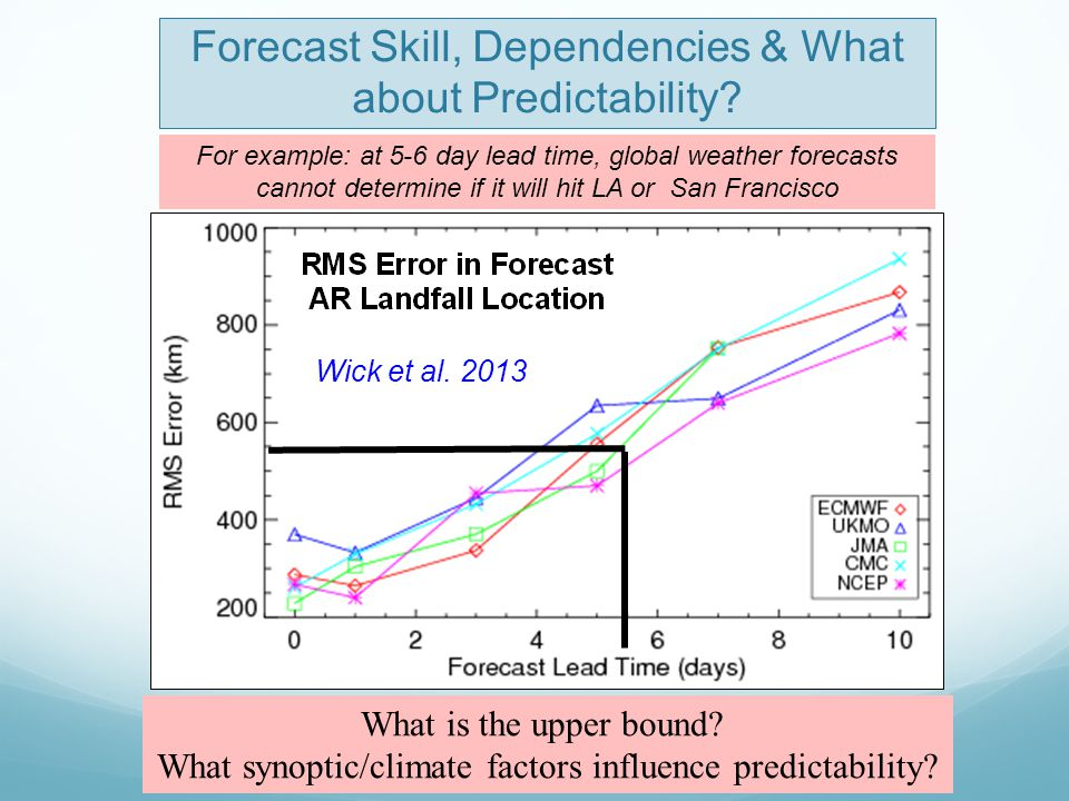 Forecast Skill, Dependencies & What about Predictability? For example: at 5-6 day lead time, global weather forecasts cannot determine if it will hit