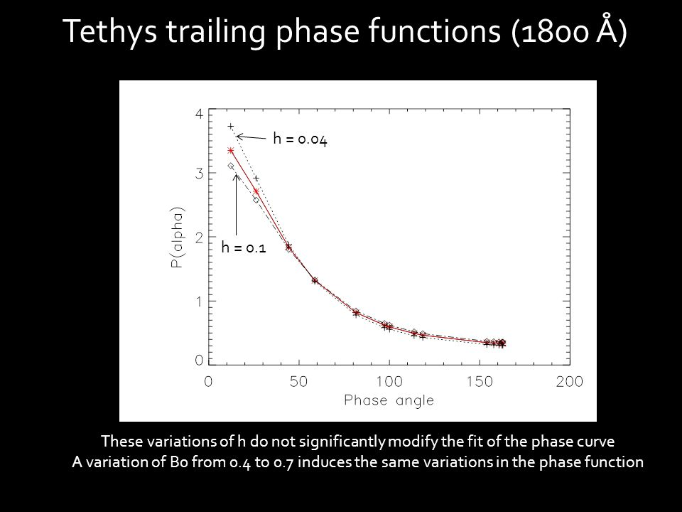 Tethys trailing phase functions (1800 Å) These variations of h do not significantly modify the fit of the phase curve A variation of B0 from 0.4 to 0.7 induces the same variations in the phase function h = 0.1 h = 0.04