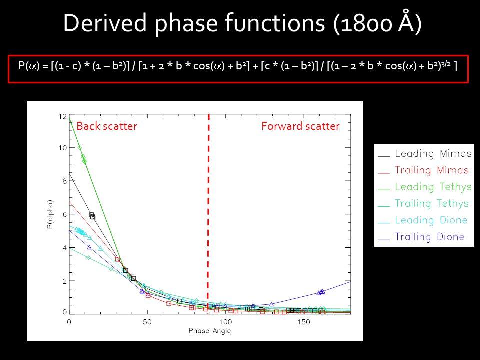Derived phase functions (1800 Å) Forward scatterBack scatter P(  ) = [(1 - c) * (1 – b 2 )] / [1 + 2 * b * cos(  ) + b 2 ] + [c * (1 – b 2 )] / [(1 – 2 * b * cos(  ) + b 2 ) 3/2 ]