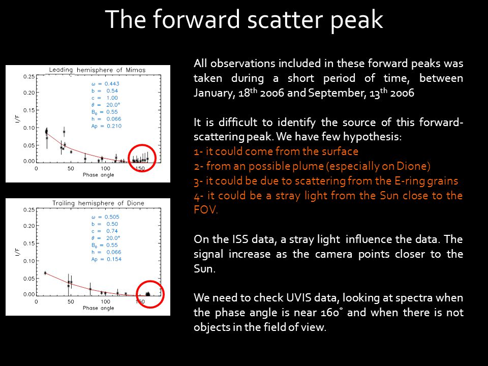 The forward scatter peak All observations included in these forward peaks was taken during a short period of time, between January, 18 th 2006 and September, 13 th 2006 It is difficult to identify the source of this forward- scattering peak.