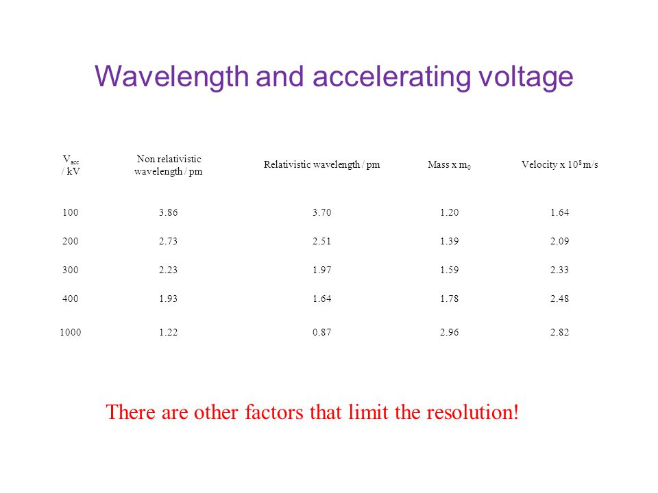 Wavelength and accelerating voltage V acc / kV Non relativistic wavelength / pm Relativistic wavelength / pmMass x m 0 Velocity x 10 8 m/s 1003.863.701.201.64 2002.732.511.392.09 3002.231.971.592.33 4001.931.641.782.48 10001.220.872.962.82 There are other factors that limit the resolution!