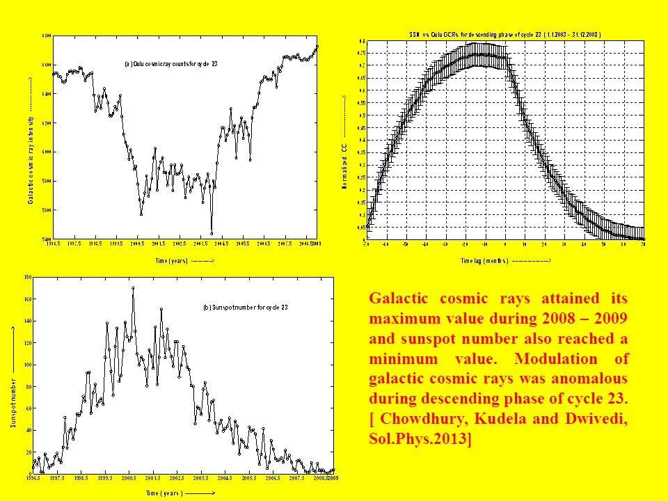 Galactic cosmic rays attained its maximum value during 2008 – 2009 and sunspot number also reached a minimum value. Modulation of galactic cosmic rays