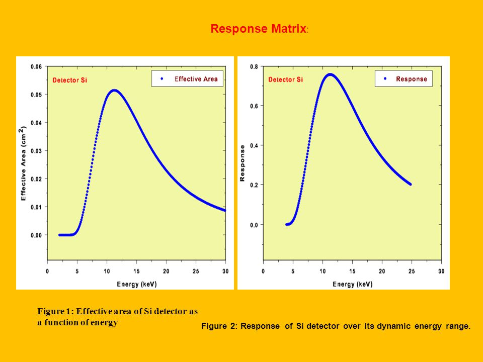 Figure 1: Effective area of Si detector as a function of energy Figure 2: Response of Si detector over its dynamic energy range.