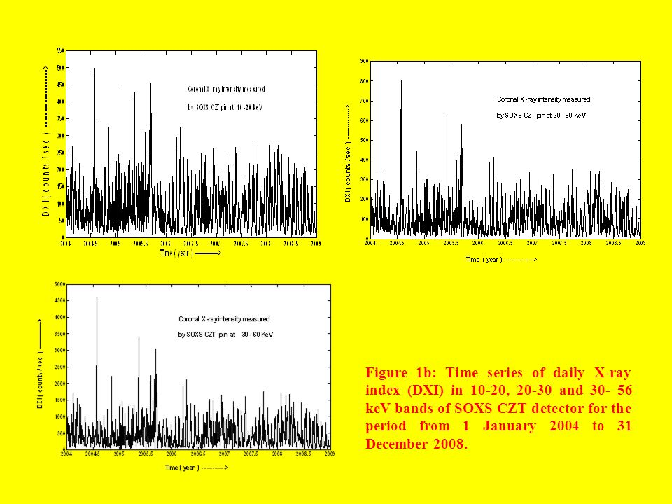 Figure 1b: Time series of daily X-ray index (DXI) in 10-20, 20-30 and 30- 56 keV bands of SOXS CZT detector for the period from 1 January 2004 to 31 December 2008.