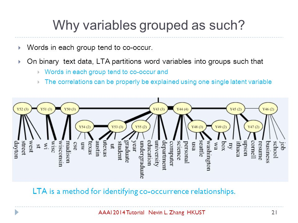 AAAI 2014 Tutorial Nevin L. Zhang HKUST21  Words in each group tend to co-occur.